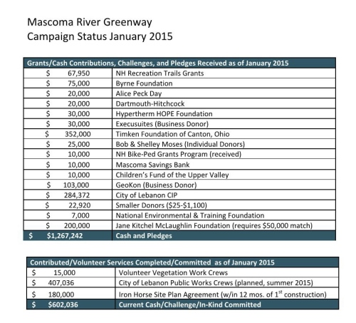 Mascoma River Greenway CAmpaign Update